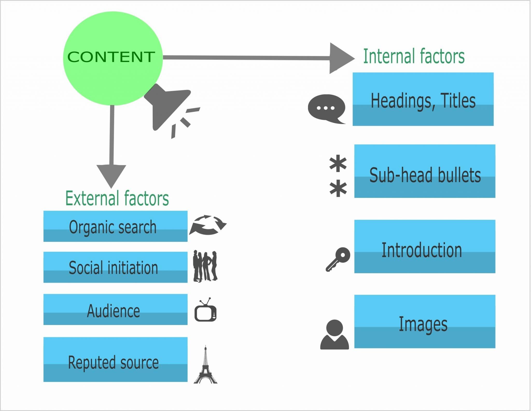 content popularity