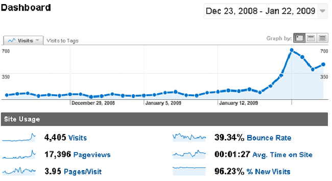 traffic increase analytics