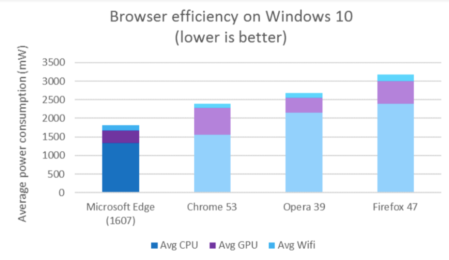 web browser Edge
