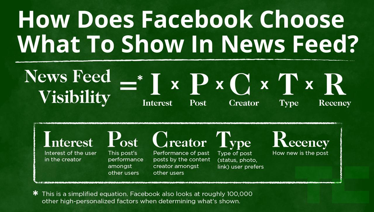 Organic Social Media Audience