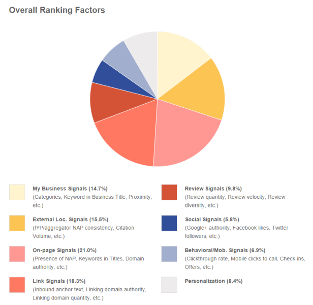moz-local-search-ranking-factors-2014-616x600 (1)