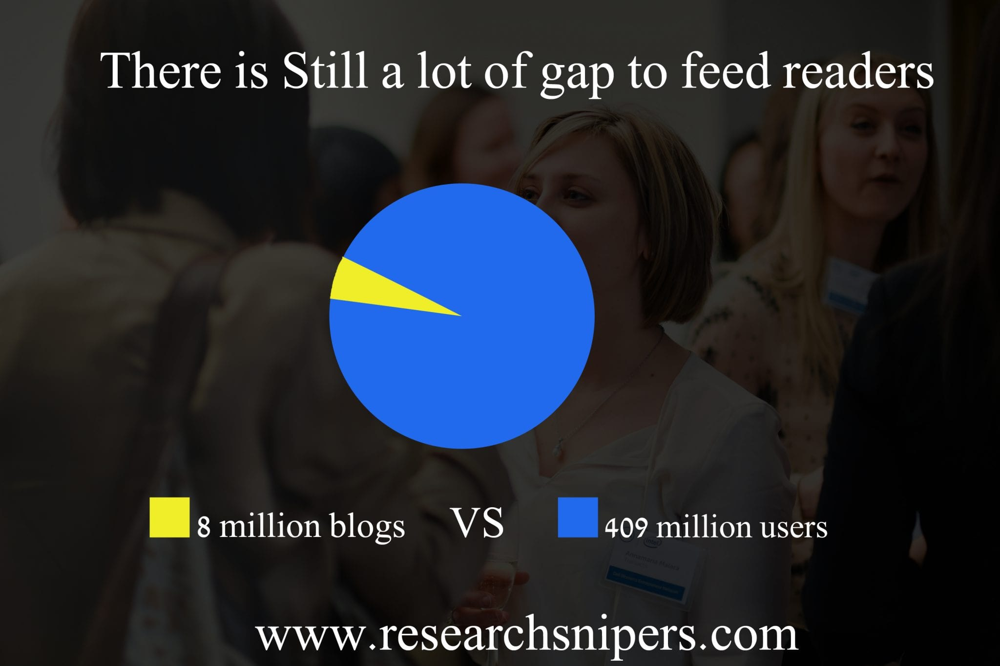 blog posts statistics