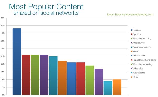 popular content on social media
