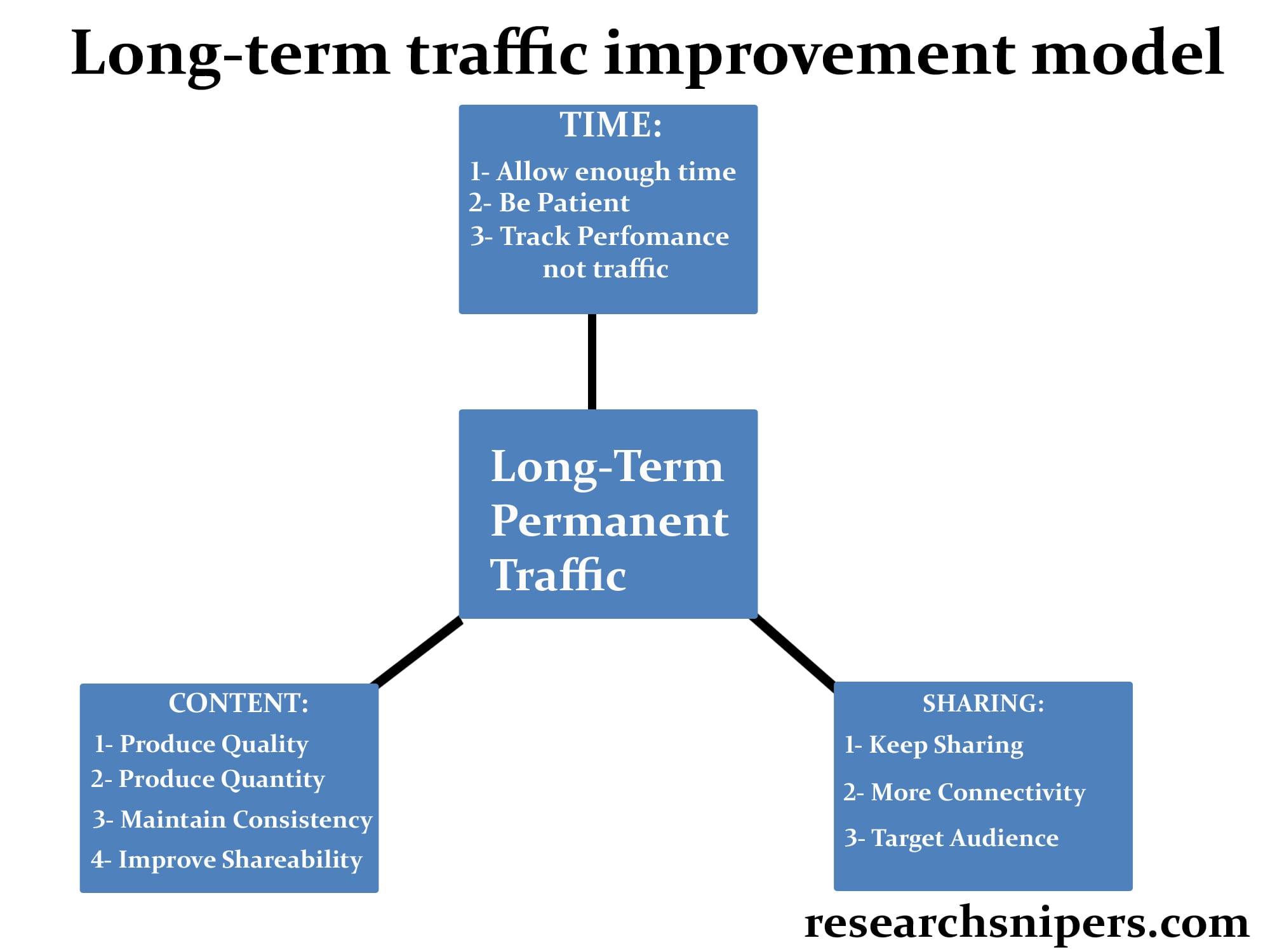 traffic-model