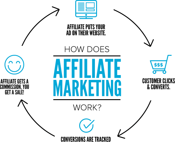 how-affiliate-marketing-works1