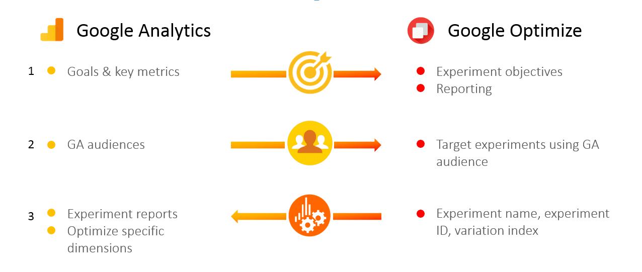 optimize360-analytics
