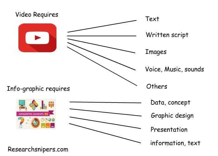 video vs infographic