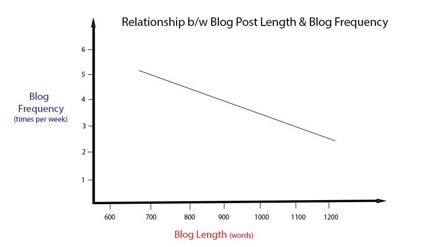 blog-post-length-vs-blog-frequency