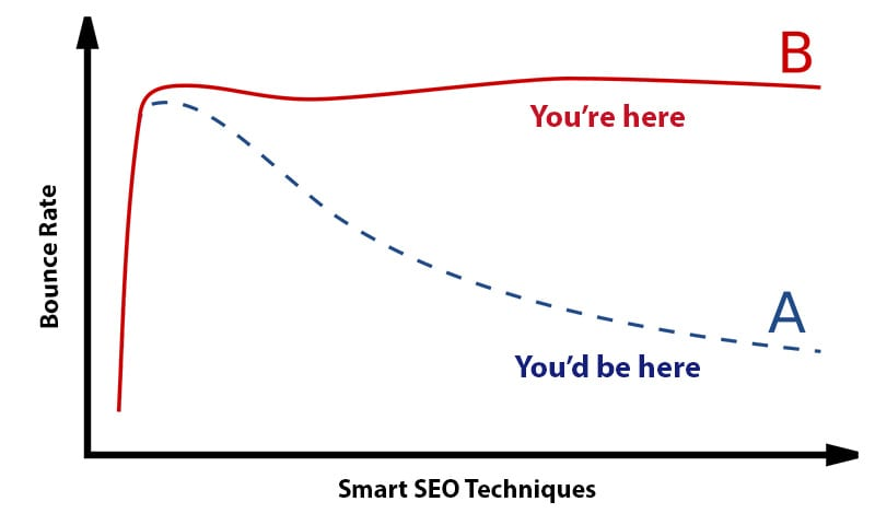 seo-friendly blog post-bounce-rate-