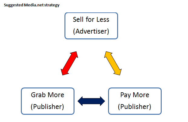 media.net new strategy