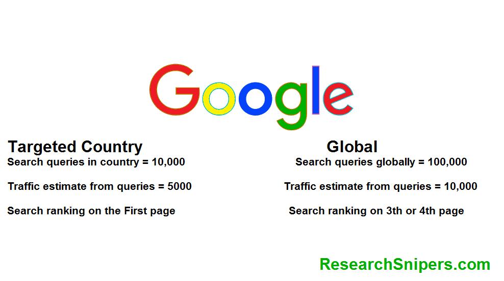 international targeting