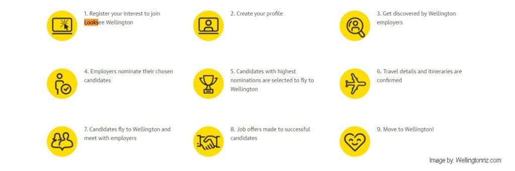 Looksee Wellington - Job Interview Process