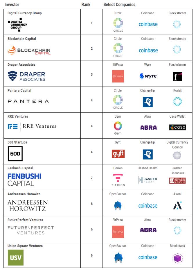top ten companies