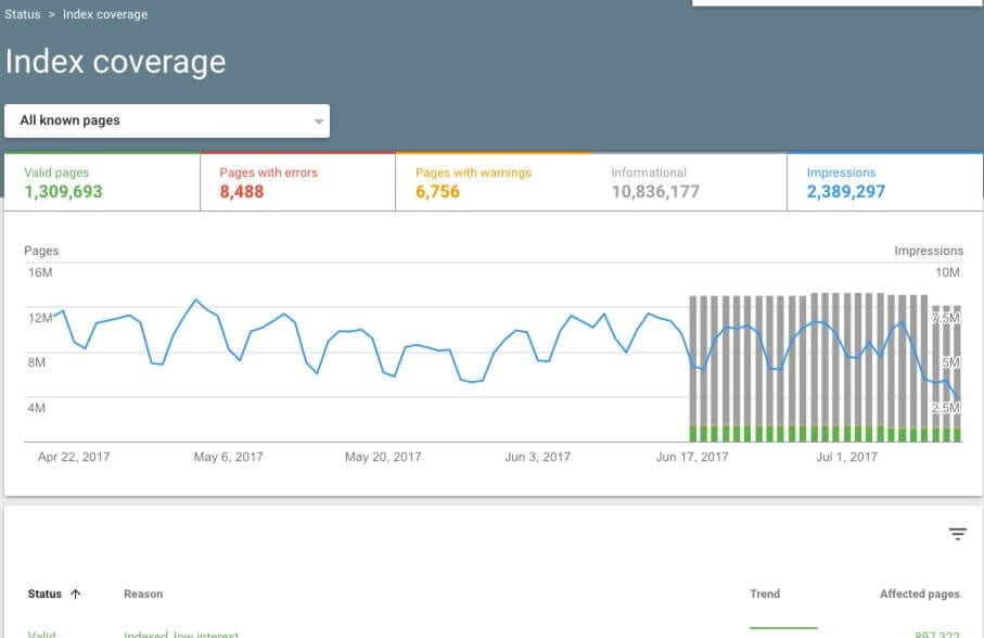 New Google Search Console will now let you access entire