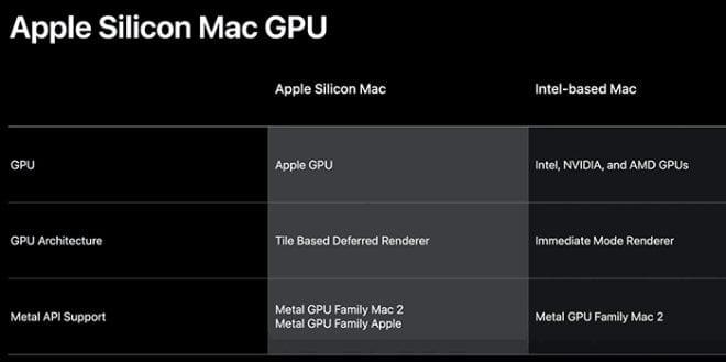 Apple Metal GPU