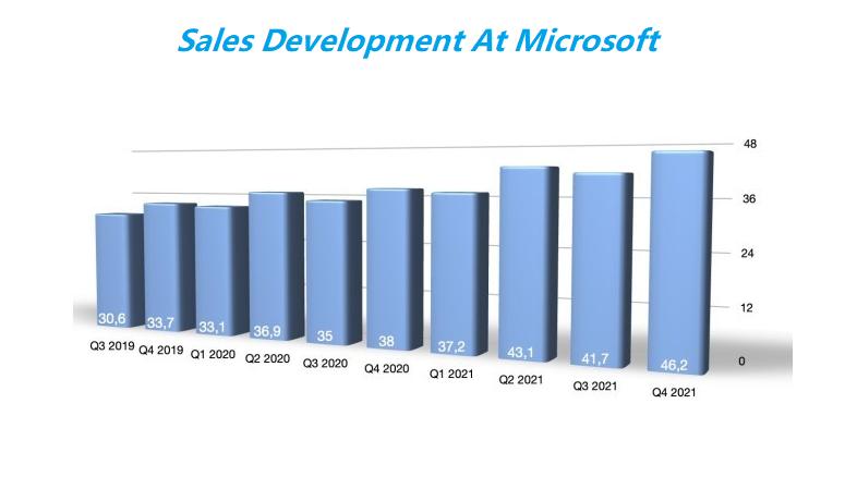 Microsoft sales