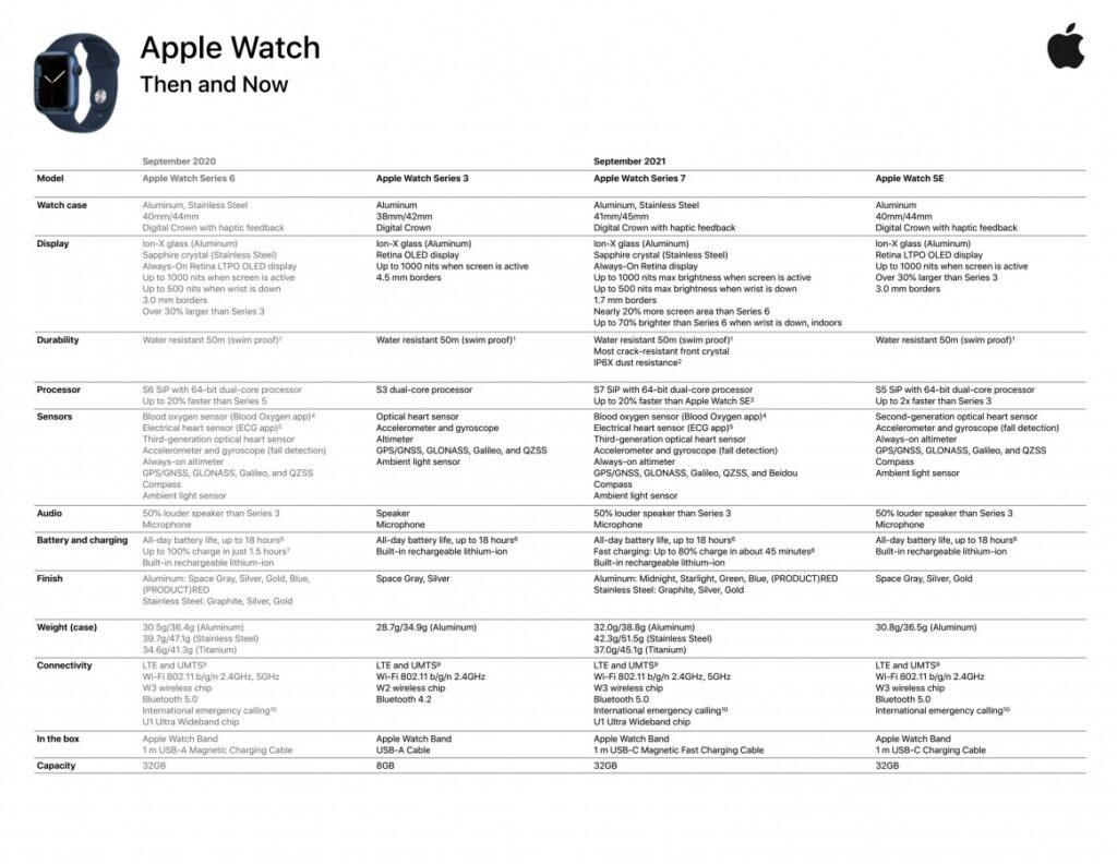 Apple Leaks - Apple Watch Series 7
